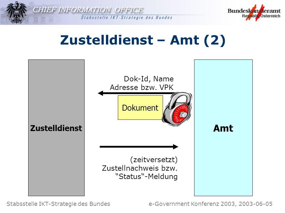 Stabsstelle IKT-Strategie des Bundes e-Government Konferenz 2003, 2003-06-05 Zustelldienst – Amt (2) Zustelldienst Amt (zeitversetzt) Zustellnachweis