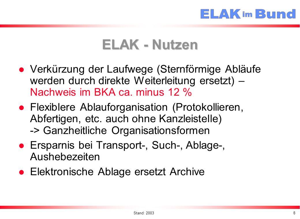 Stand: 20039 Einsatzbereich des ELAK Postentgegennahme Aufteilung auf Sektionen Zuteilung Protokollierung Bearbeitung Genehmigung Weiterleiten Abfertigen Ablage E L A K kann eventuell Papierbeilage elekt.