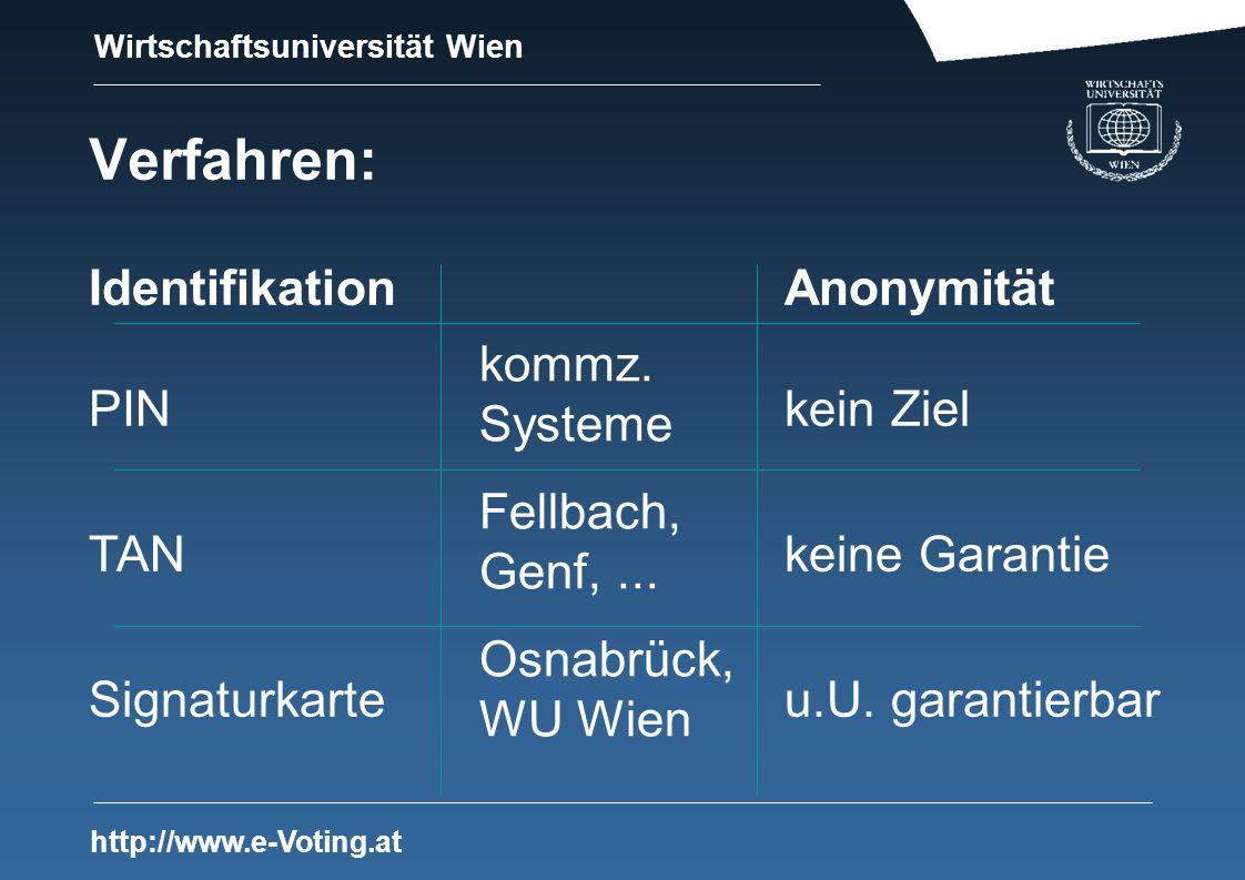 Wirtschaftsuniversität Wien http://www.e-Voting.at Verfahren: Identifikation Anonymität PINkein Ziel TANkeine Garantie Signaturkarteu.U.