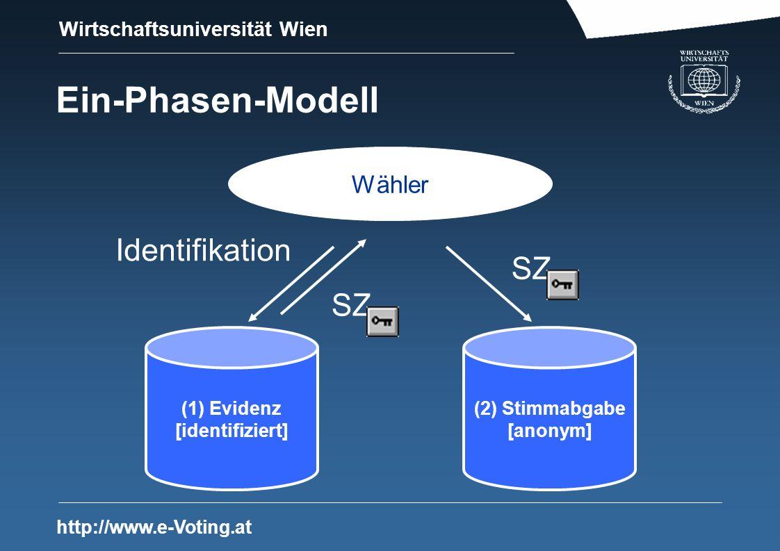 Wirtschaftsuniversität Wien http://www.e-Voting.at Ein-Phasen-Modell (1) Evidenz [identifiziert] (2) Stimmabgabe [anonym] Identifikation Wähler SZ