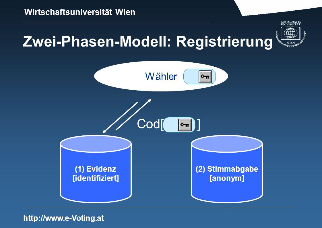 Wirtschaftsuniversität Wien http://www.e-Voting.at Zwei-Phasen-Modell: Registrierung (1) Evidenz [identifiziert] (2) Stimmabgabe [anonym] Wähler Cod[