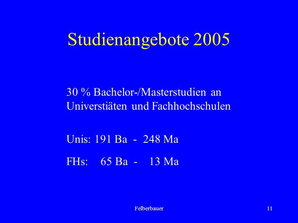 Felberbauer11 Studienangebote 2005 30 % Bachelor-/Masterstudien an Universtiäten und Fachhochschulen Unis: 191 Ba - 248 Ma FHs: 65 Ba - 13 Ma