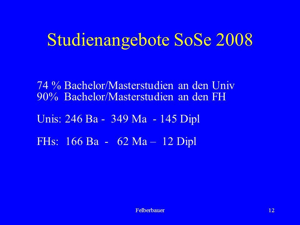 Felberbauer12 Studienangebote SoSe 2008 74 % Bachelor/Masterstudien an den Univ 90% Bachelor/Masterstudien an den FH Unis: 246 Ba - 349 Ma - 145 Dipl FHs: 166 Ba - 62 Ma – 12 Dipl