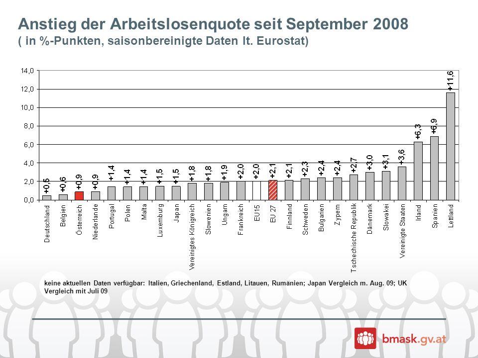 Anstieg der Arbeitslosenquote seit September 2008 ( in %-Punkten, saisonbereinigte Daten lt.