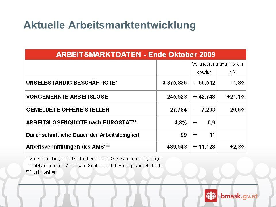 Maßnahmen am Arbeitsmarkt greifen Bis Ende Oktober ist es gelungen, 489.543 Menschen neu in Arbeit zu vermitteln.