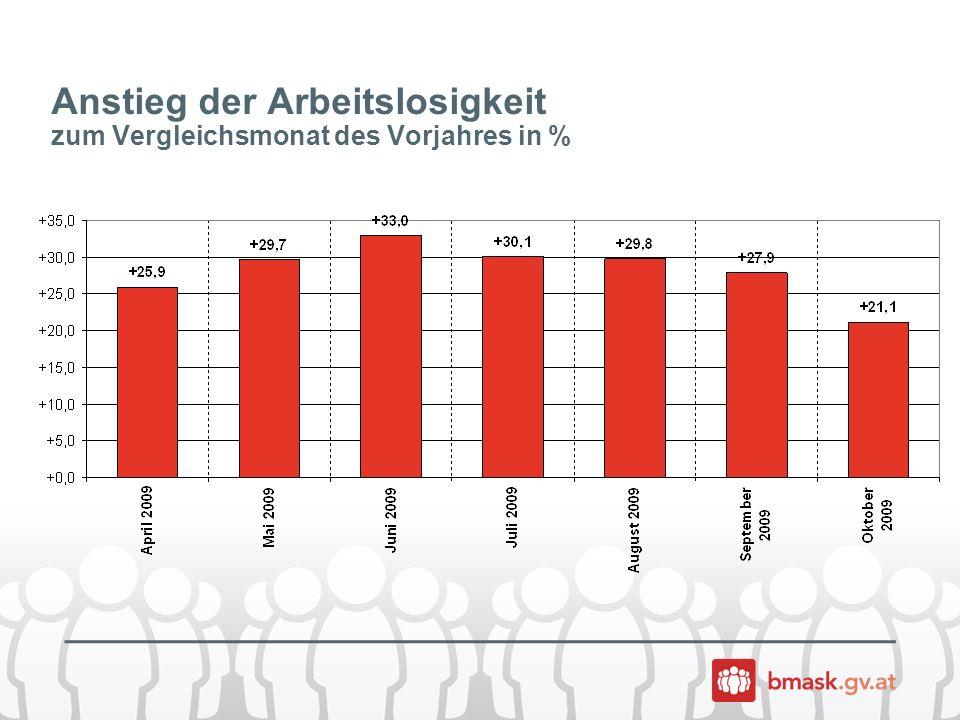 Entwicklung der Arbeitslosigkeit Jänner bis Oktober 2009