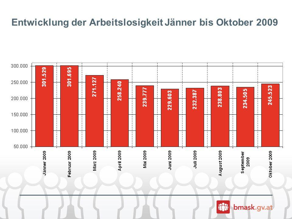Wachsende Branchen in der Krise (September 2009) (Anstieg der unselbständigen Beschäftigung im Vergleich zum Sept.