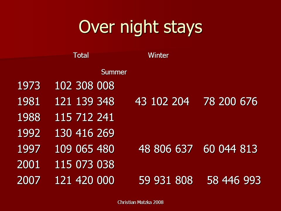 Christian Matzka 2008 Over night stays Total Winter Summer