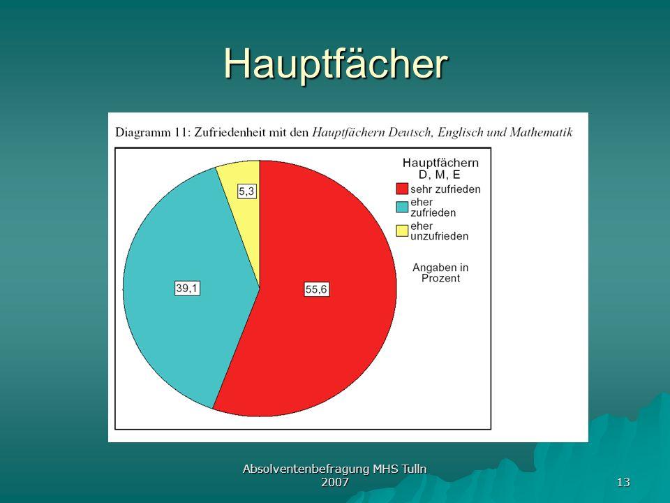 Absolventenbefragung MHS Tulln 2007 13 Hauptfächer