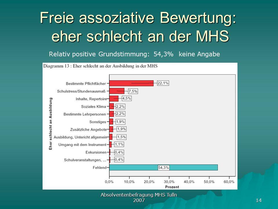 Absolventenbefragung MHS Tulln 2007 14 Freie assoziative Bewertung: eher schlecht an der MHS Relativ positive Grundstimmung: 54,3% keine Angabe