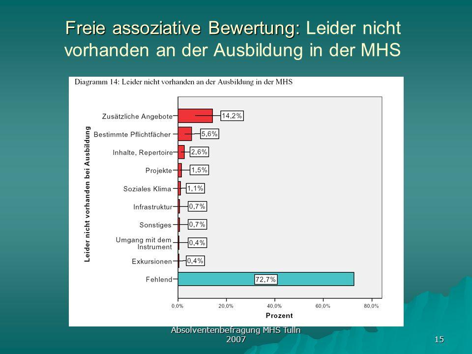 Absolventenbefragung MHS Tulln 2007 15 Freie assoziative Bewertung: Freie assoziative Bewertung: Leider nicht vorhanden an der Ausbildung in der MHS