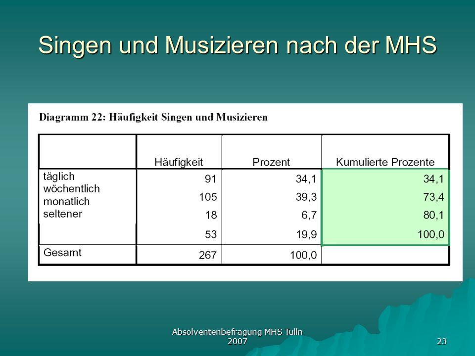 Absolventenbefragung MHS Tulln 2007 23 Singen und Musizieren nach der MHS
