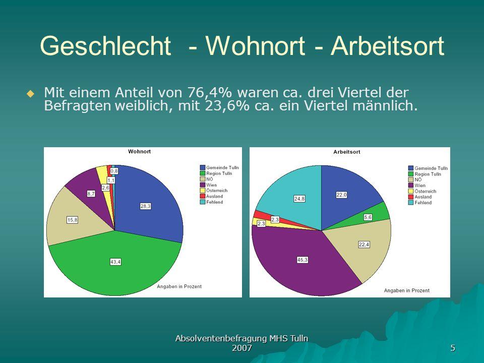 Absolventenbefragung MHS Tulln 2007 5 Geschlecht - Wohnort - Arbeitsort Mit einem Anteil von 76,4% waren ca. drei Viertel der Befragten weiblich, mit