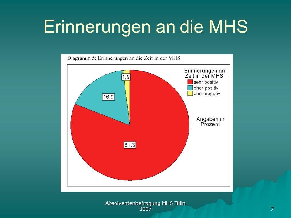 Absolventenbefragung MHS Tulln 2007 7 Erinnerungen an die MHS