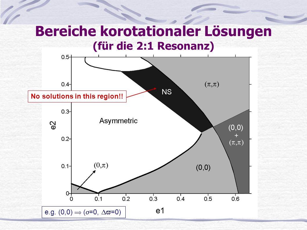 No solutions in this region!! Bereiche korotationaler Lösungen (für die 2:1 Resonanz) e.g. (0,0) ( =0, =0)
