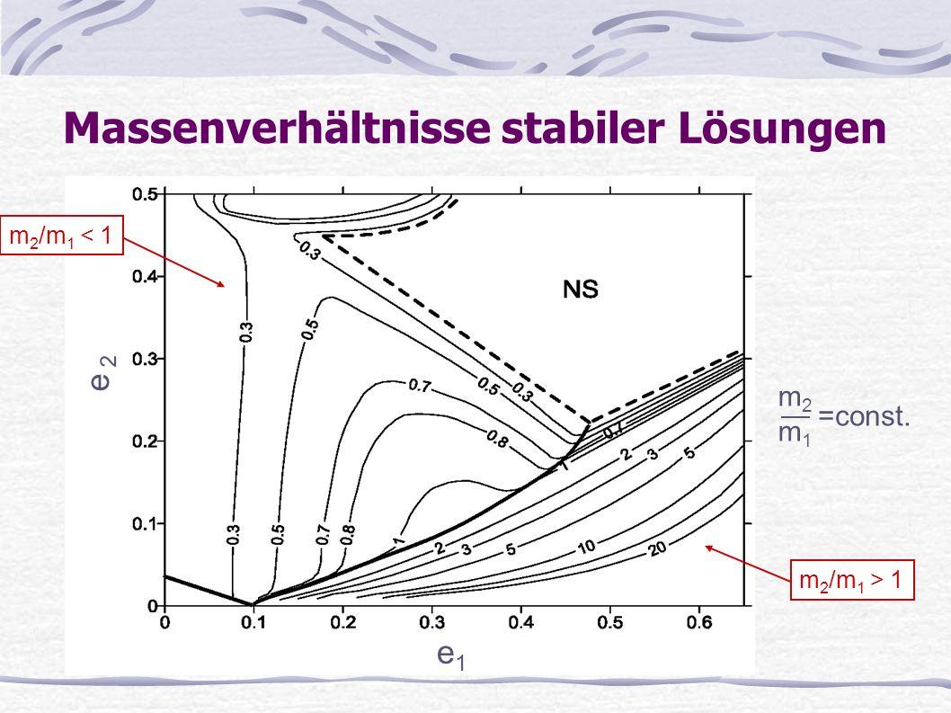 Massenverhältnisse stabiler Lösungen =const. m2m1m2m1 e 1 m 2 /m 1 > 1 e 2 m 2 /m 1 < 1