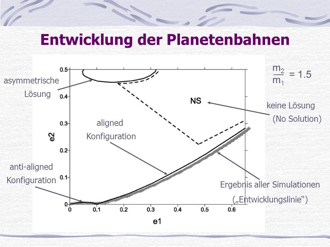 Entwicklung der Planetenbahnen Ergebnis aller Simulationen (Entwicklungslinie) asymmetrische Lösung aligned Konfiguration keine Lösung (No Solution) a