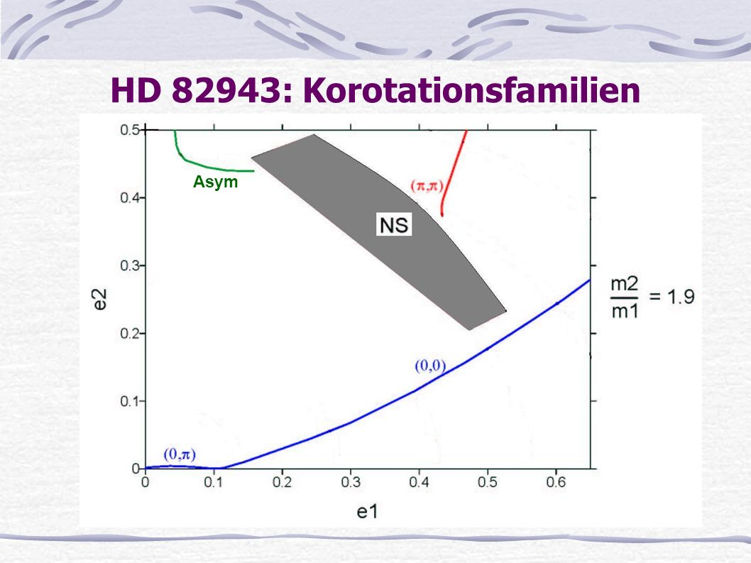 HD 82943: Korotationsfamilien Asym