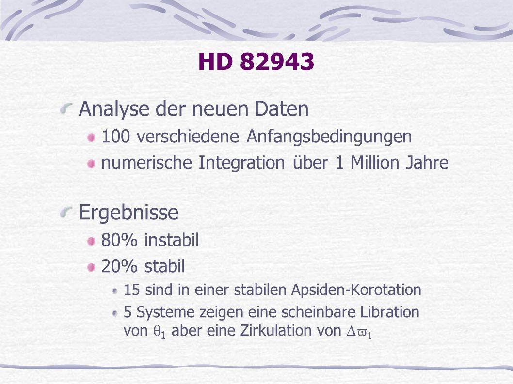 HD 82943 Analyse der neuen Daten 100 verschiedene Anfangsbedingungen numerische Integration über 1 Million Jahre Ergebnisse 80% instabil 20% stabil 15