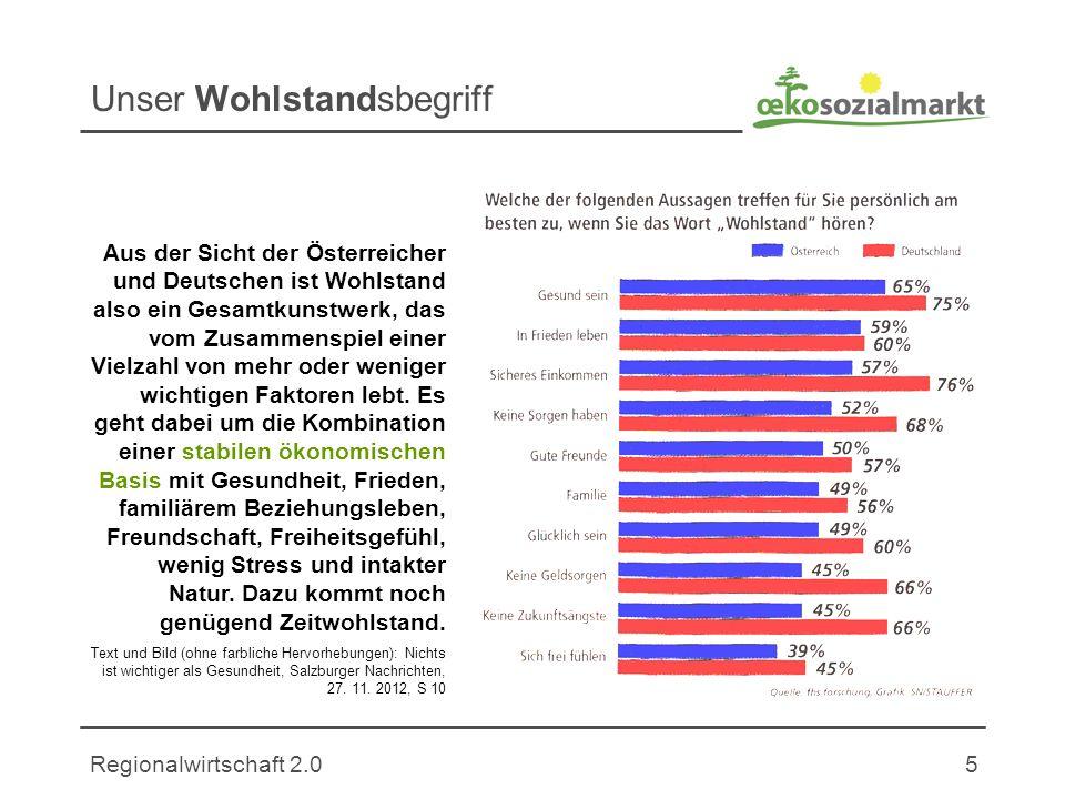 Regionalwirtschaft 2.05 Unser Wohlstandsbegriff Aus der Sicht der Österreicher und Deutschen ist Wohlstand also ein Gesamtkunstwerk, das vom Zusammenspiel einer Vielzahl von mehr oder weniger wichtigen Faktoren lebt.