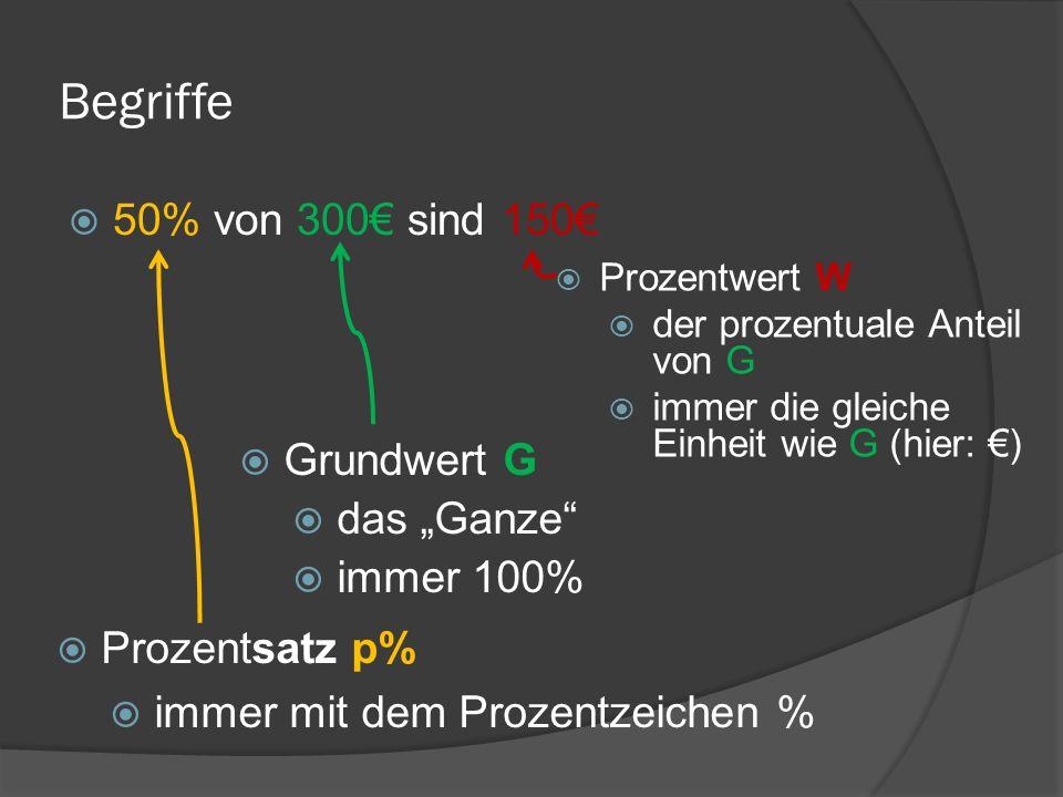 Begriffe 50% von 300 sind 150 Prozentsatz p% immer mit dem Prozentzeichen % Grundwert G das Ganze immer 100% Prozentwert W der prozentuale Anteil von
