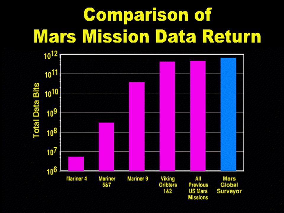 13.12.1999Renate Zechner32 Vergleich der Mars Missionen