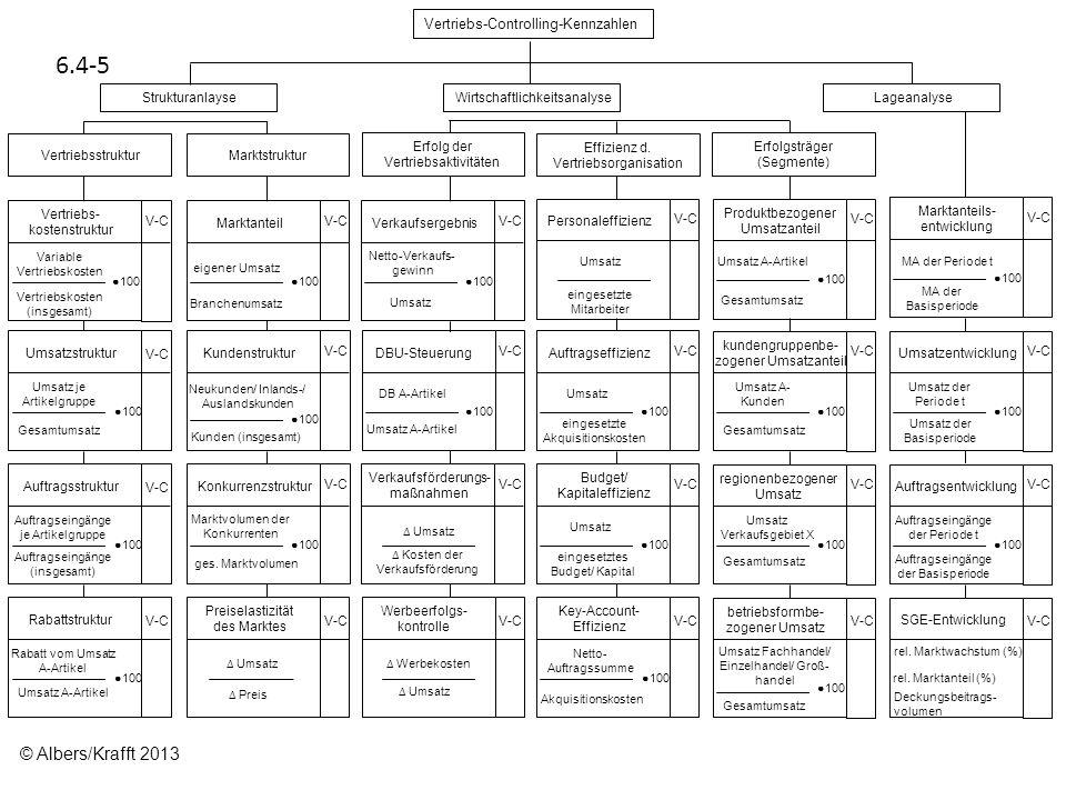 6.4-5 Vertriebs-Controlling-Kennzahlen StrukturanlayseWirtschaftlichkeitsanalyseLageanalyse Vertriebsstruktur Marktstruktur Erfolg der Vertriebsaktivi