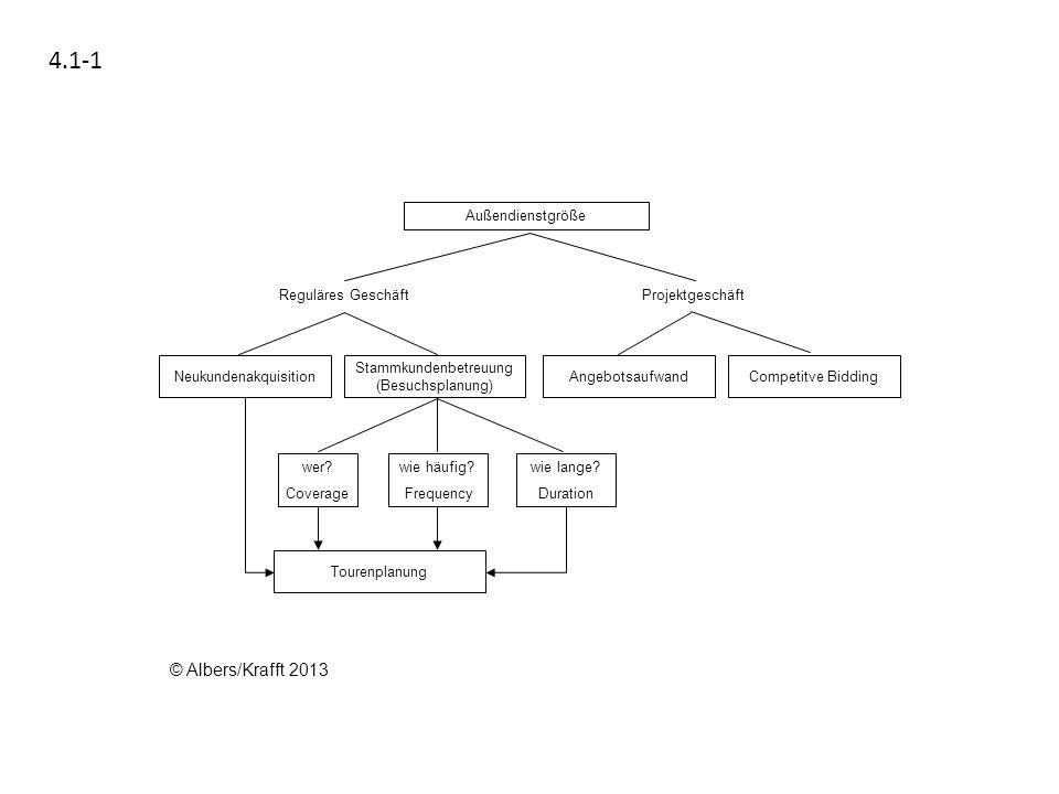 4.1-1 Außendienstgröße Competitve BiddingAngebotsaufwand Stammkundenbetreuung (Besuchsplanung) Neukundenakquisition Reguläres GeschäftProjektgeschäft