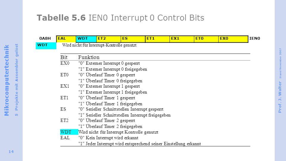 Mikrocomputertechnik 5 Projekte mit Assembler gelöst Prof. J. Walter Stand November 2007 14 Tabelle 5.6 IEN0 Interrupt 0 Control Bits 0A8HEALWDTET2ESE