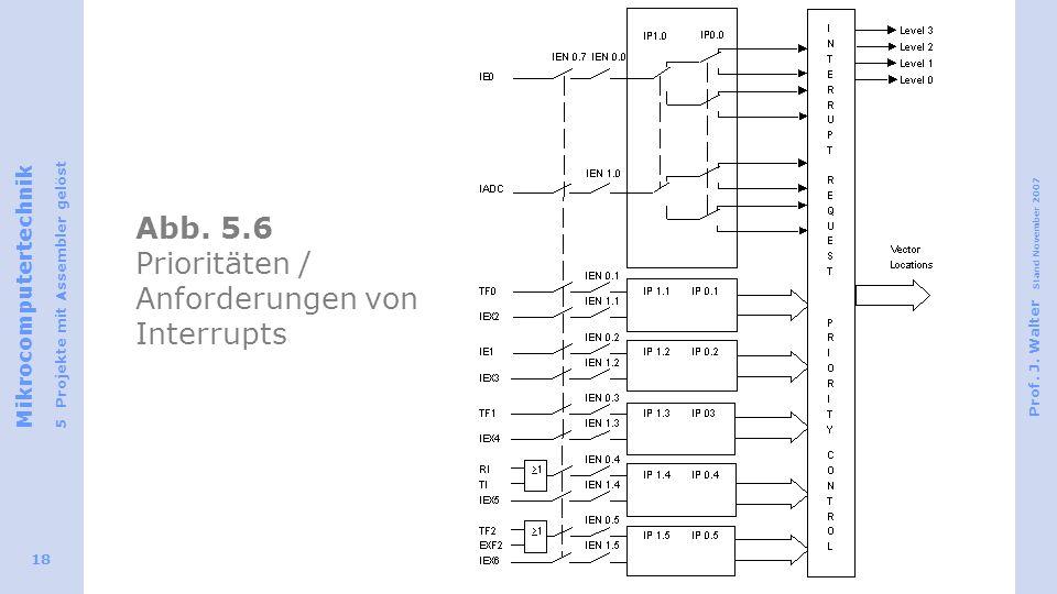 Mikrocomputertechnik 5 Projekte mit Assembler gelöst Prof. J. Walter Stand November 2007 18 Abb. 5.6 Prioritäten / Anforderungen von Interrupts