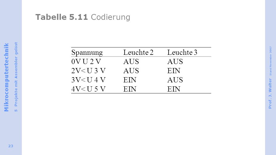 Mikrocomputertechnik 5 Projekte mit Assembler gelöst Prof. J. Walter Stand November 2007 23 Tabelle 5.11 Codierung SpannungLeuchte 2Leuchte 3 0V U 2 V
