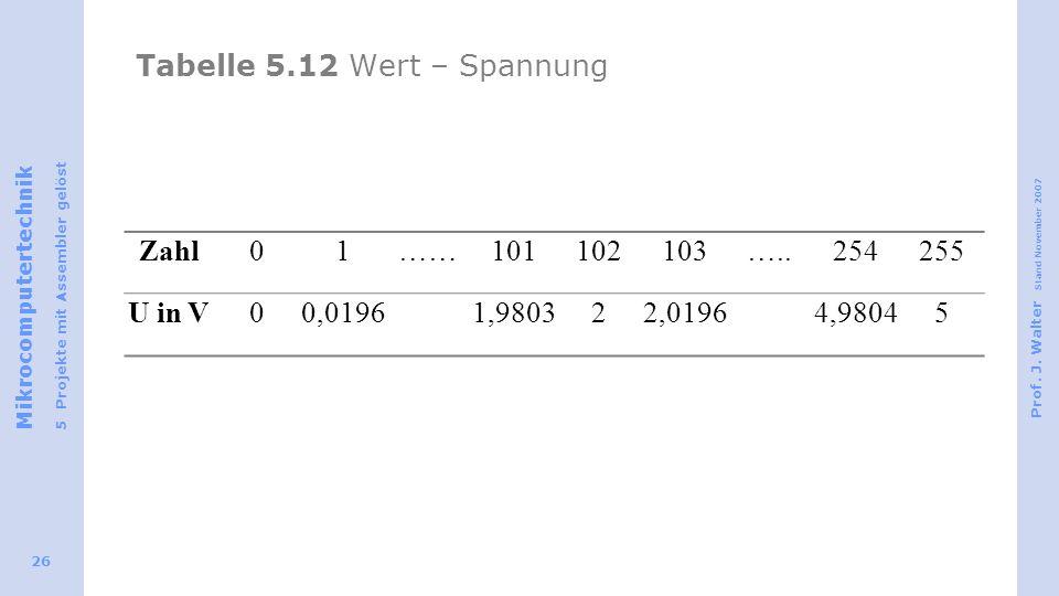 Mikrocomputertechnik 5 Projekte mit Assembler gelöst Prof. J. Walter Stand November 2007 26 Tabelle 5.12 Wert – Spannung Zahl01……101102103…..254255 U