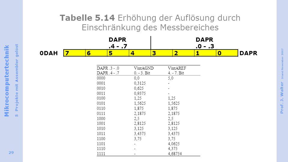 Mikrocomputertechnik 5 Projekte mit Assembler gelöst Prof. J. Walter Stand November 2007 29 Tabelle 5.14 Erhöhung der Auflösung durch Einschränkung de