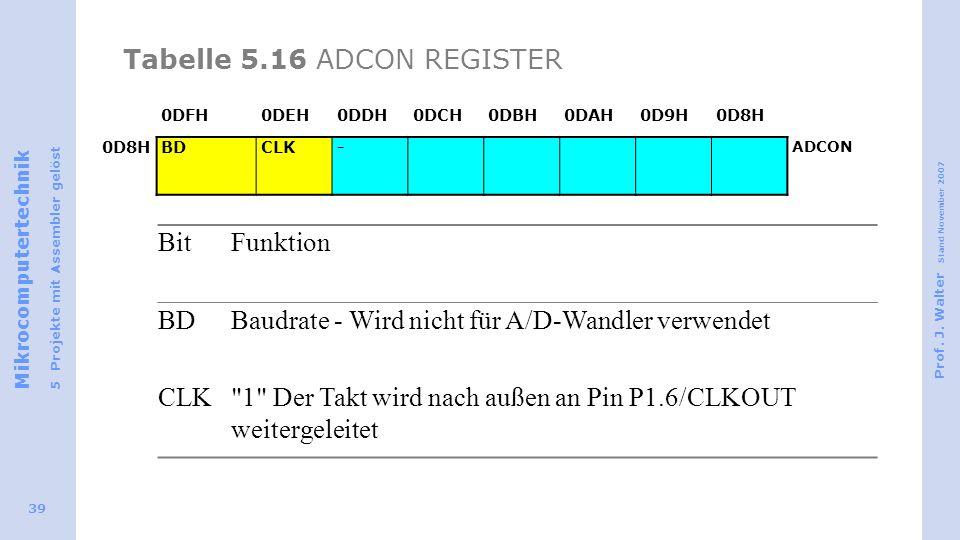 Mikrocomputertechnik 5 Projekte mit Assembler gelöst Prof. J. Walter Stand November 2007 39 Tabelle 5.16 ADCON REGISTER 0DFH0DEH0DDH0DCH0DBH0DAH0D9H0D