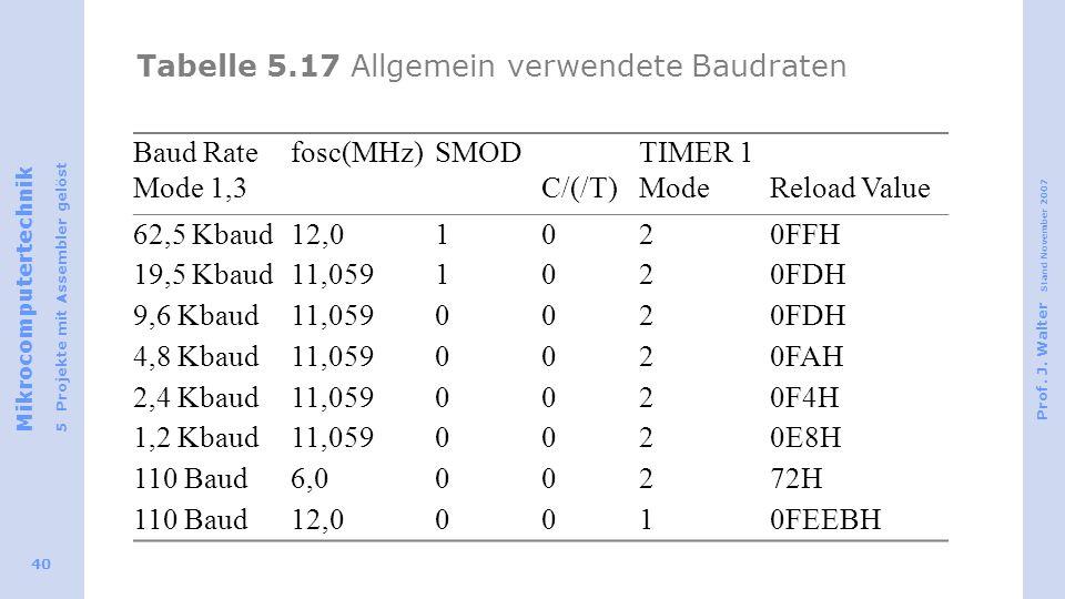 Mikrocomputertechnik 5 Projekte mit Assembler gelöst Prof. J. Walter Stand November 2007 40 Tabelle 5.17 Allgemein verwendete Baudraten Baud Rate Mode