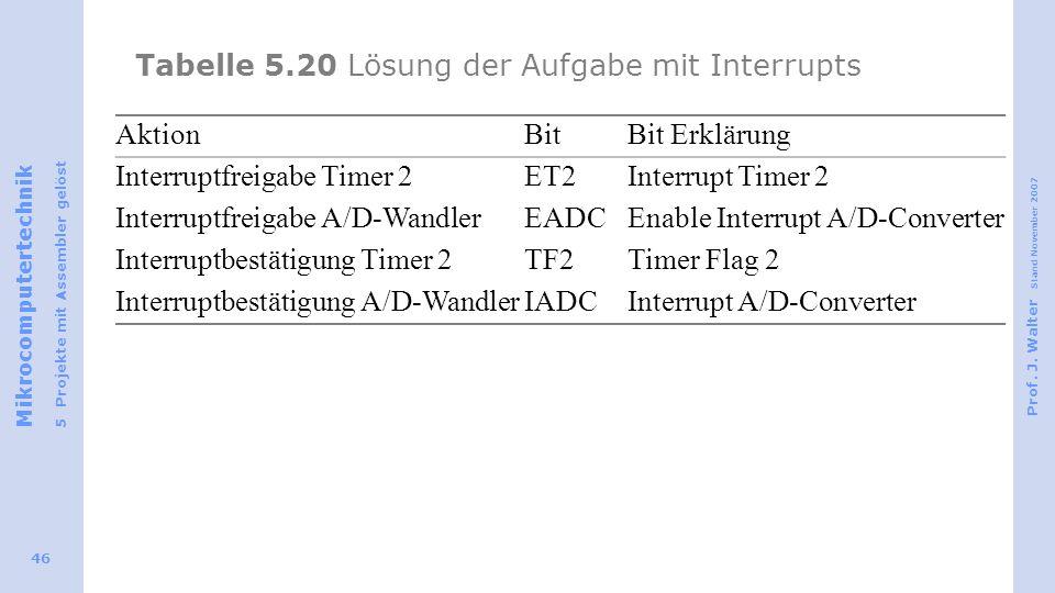 Mikrocomputertechnik 5 Projekte mit Assembler gelöst Prof. J. Walter Stand November 2007 46 Tabelle 5.20 Lösung der Aufgabe mit Interrupts AktionBitBi