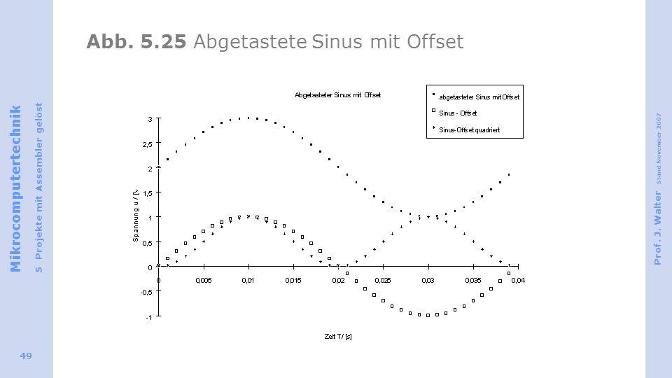 Mikrocomputertechnik 5 Projekte mit Assembler gelöst Prof. J. Walter Stand November 2007 49 Abb. 5.25 Abgetastete Sinus mit Offset