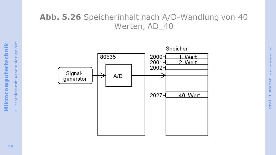 Mikrocomputertechnik 5 Projekte mit Assembler gelöst Prof. J. Walter Stand November 2007 50 Abb. 5.26 Speicherinhalt nach A/D-Wandlung von 40 Werten,
