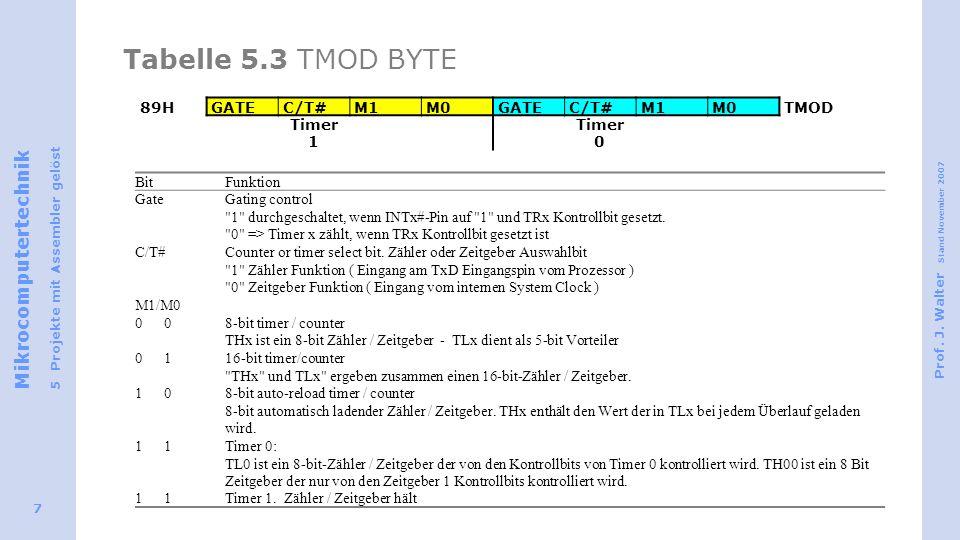 Mikrocomputertechnik 5 Projekte mit Assembler gelöst Prof. J. Walter Stand November 2007 7 Tabelle 5.3 TMOD BYTE 89HGATEC/T#M1M0GATEC/T#M1M0TMOD Timer