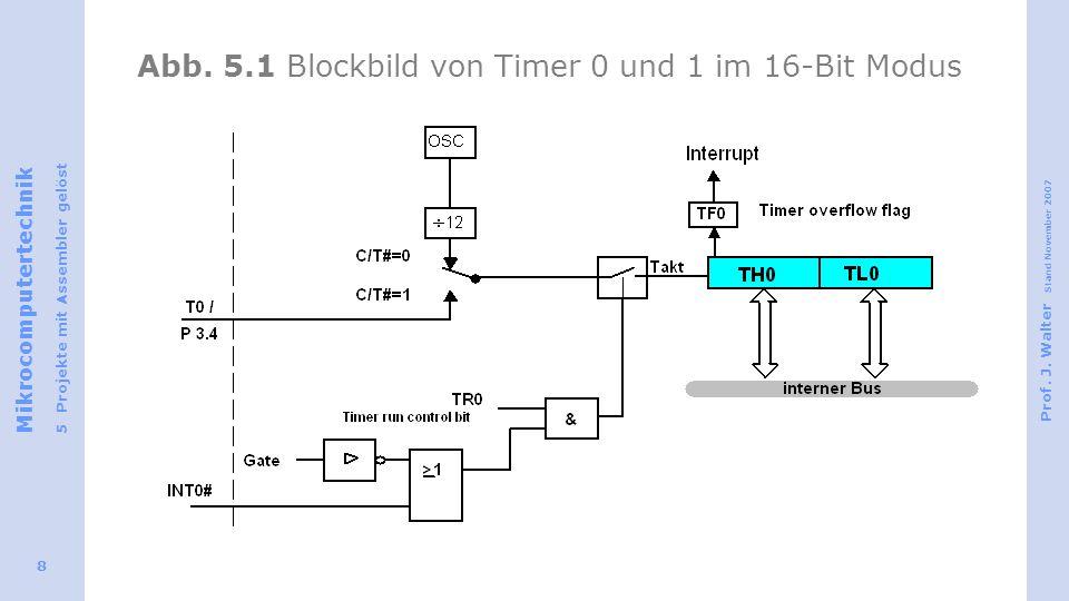 Mikrocomputertechnik 5 Projekte mit Assembler gelöst Prof. J. Walter Stand November 2007 8 Abb. 5.1 Blockbild von Timer 0 und 1 im 16-Bit Modus