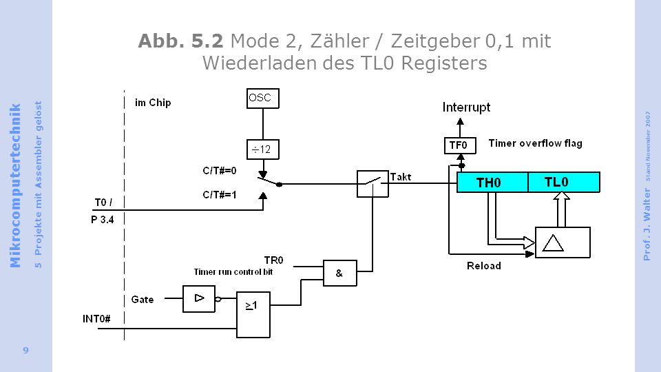 Mikrocomputertechnik 5 Projekte mit Assembler gelöst Prof. J. Walter Stand November 2007 9 Abb. 5.2 Mode 2, Zähler / Zeitgeber 0,1 mit Wiederladen des