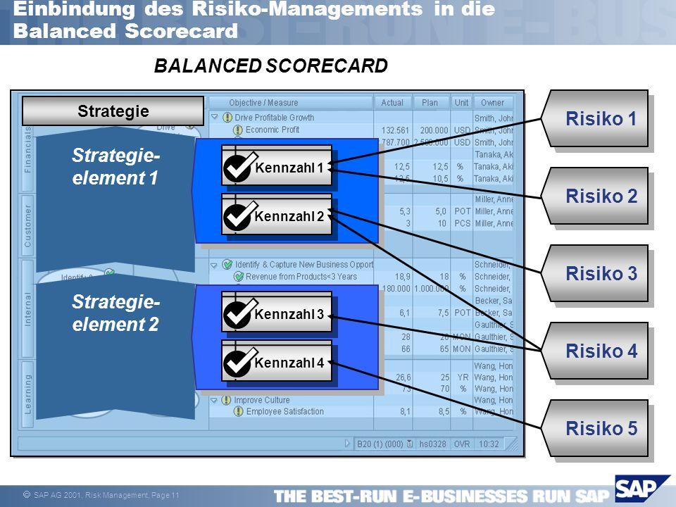 SAP AG 2001, Risk Management, Page 11 Einbindung des Risiko-Managements in die Balanced Scorecard BALANCED SCORECARD Risiko 4 Risiko 5 Risiko 2 Risiko