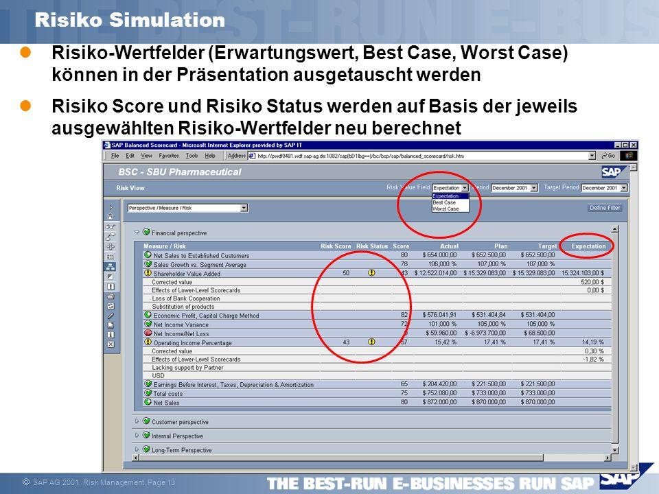 SAP AG 2001, Risk Management, Page 13 Risiko Simulation Risiko-Wertfelder (Erwartungswert, Best Case, Worst Case) können in der Präsentation ausgetaus
