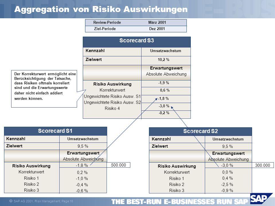 SAP AG 2001, Risk Management, Page 16 Aggregation von Risiko Auswirkungen -3,0 % Kennzahl Erwartungswert Absolute Abweichung Umsatzwachstum Zielwert 9