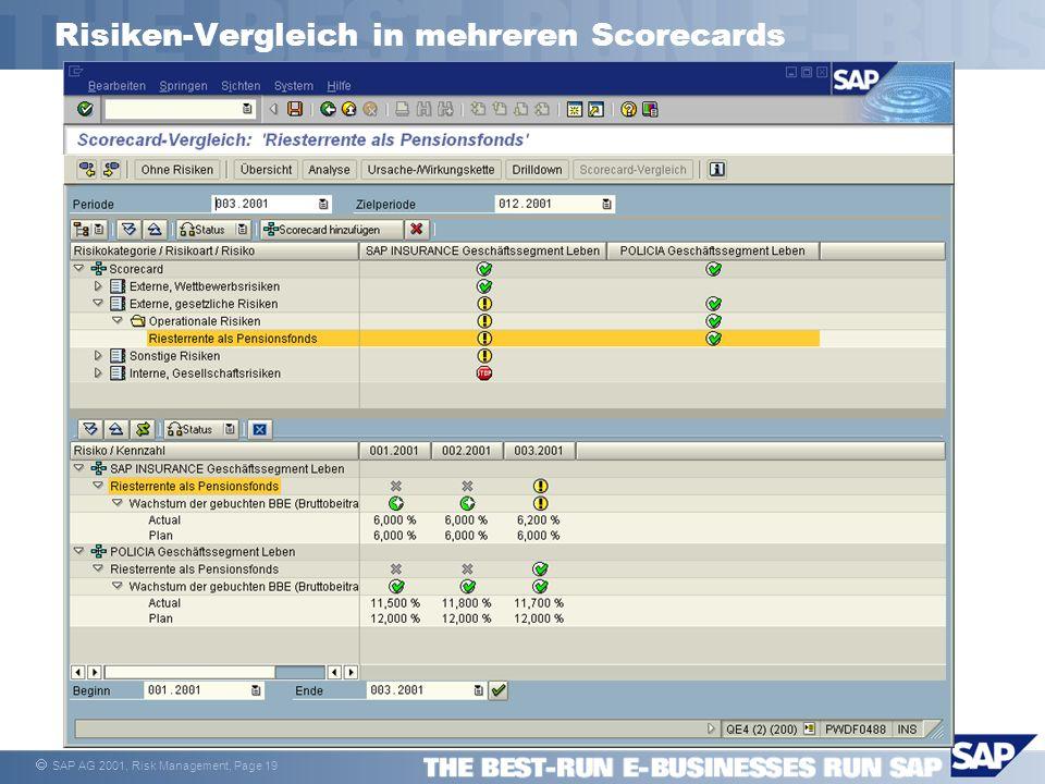 SAP AG 2001, Risk Management, Page 19 Risiken-Vergleich in mehreren Scorecards