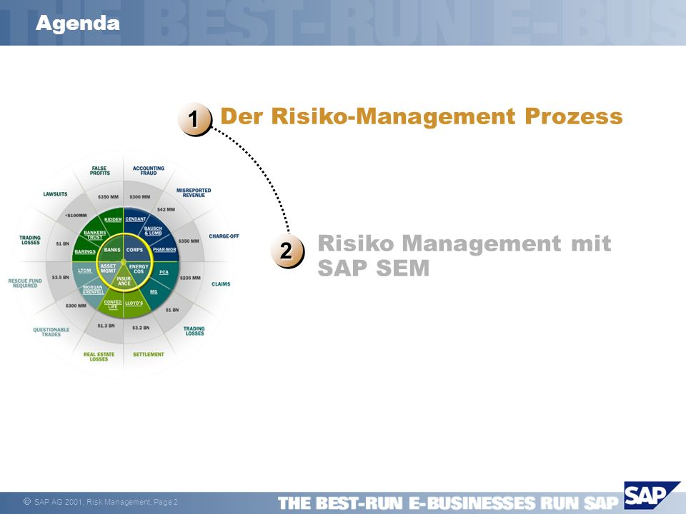 SAP AG 2001, Risk Management, Page 2 1111 1111 Der Risiko-Management Prozess 2222 2222 Risiko Management mit SAP SEM Agenda