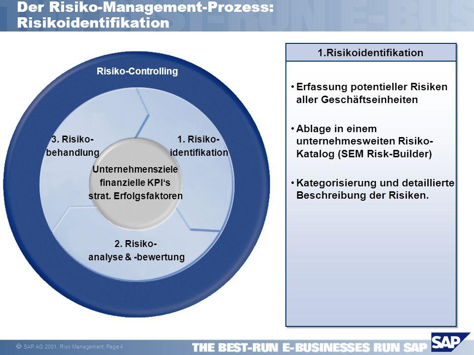 SAP AG 2001, Risk Management, Page 5 Der Risiko-Management-Prozess: Risikoanalyse und -bewertung Fokussierung auf relevante Risiken pro Geschäftseinheit Quantifizierung der Risiko- auswirkung auf Ziele & Kennzahlen 2.Risikoanalyse & -bewertung 3.