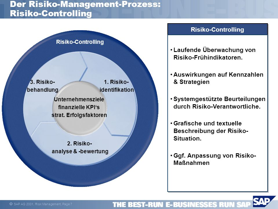 SAP AG 2001, Risk Management, Page 7 Der Risiko-Management-Prozess: Risiko-Controlling 3. Risiko- behandlung 2. Risiko- analyse & -bewertung 1. Risiko