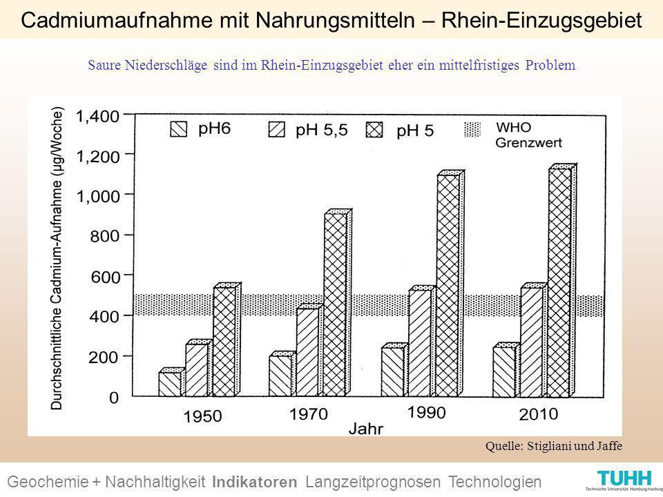 Geochemie + Nachhaltigkeit Indikatoren Ursachen + Wirkungen Technologien Cadmiumaufnahme mit Nahrungsmitteln – Rhein-Einzugsgebiet Quelle: Stigliani u