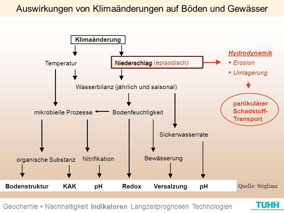 Geochemie + Nachhaltigkeit Indikatoren Ursachen + Wirkungen Technologien Auswirkungen von Klimaänderungen auf Böden und Gewässer Klimaänderung Tempera